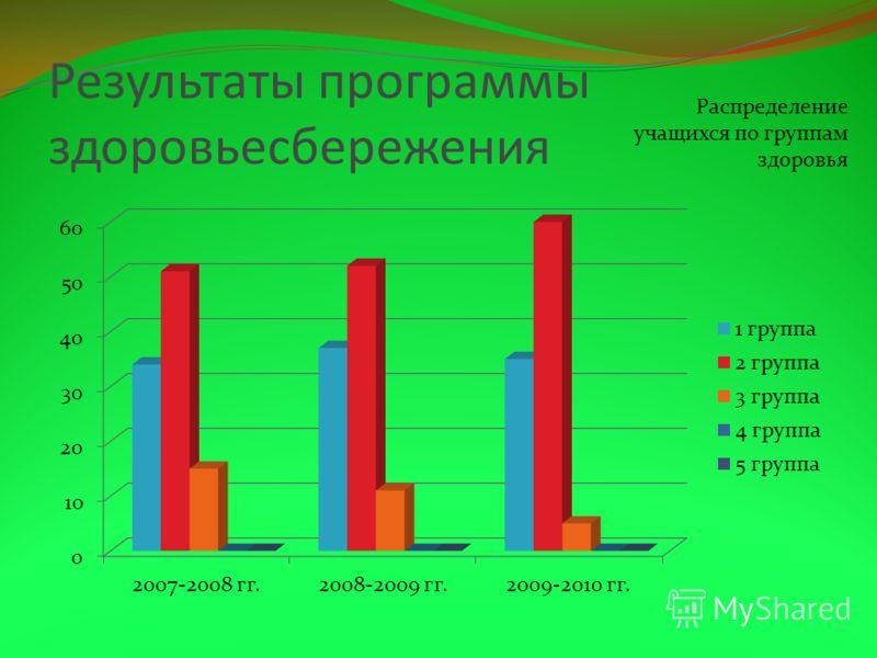 Результаты программы здоровьесбережения Распределение учащихся по группам здоровья