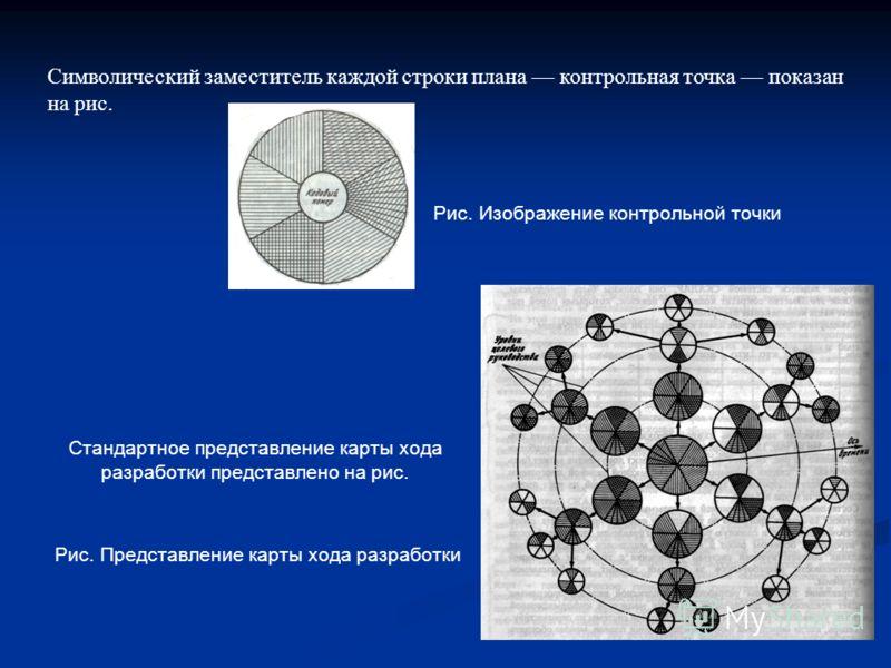 Стандартное представление карты хода разработки представлено на рис. Символический заместитель каждой строки плана контрольная точка показан на рис. Рис. Изображение контрольной точки Рис. Представление карты хода разработки