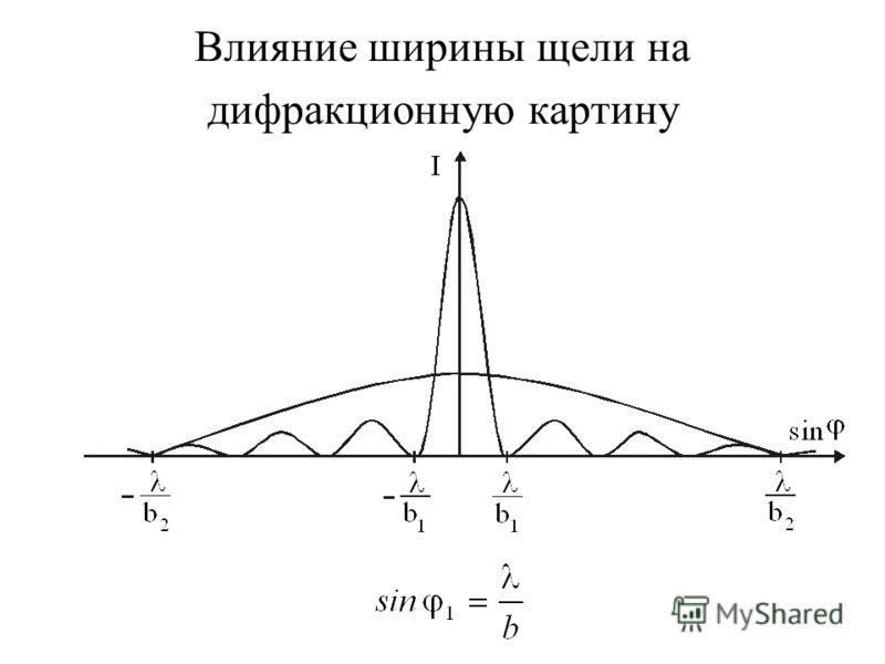 Влияние ширины щели на дифракционную картину