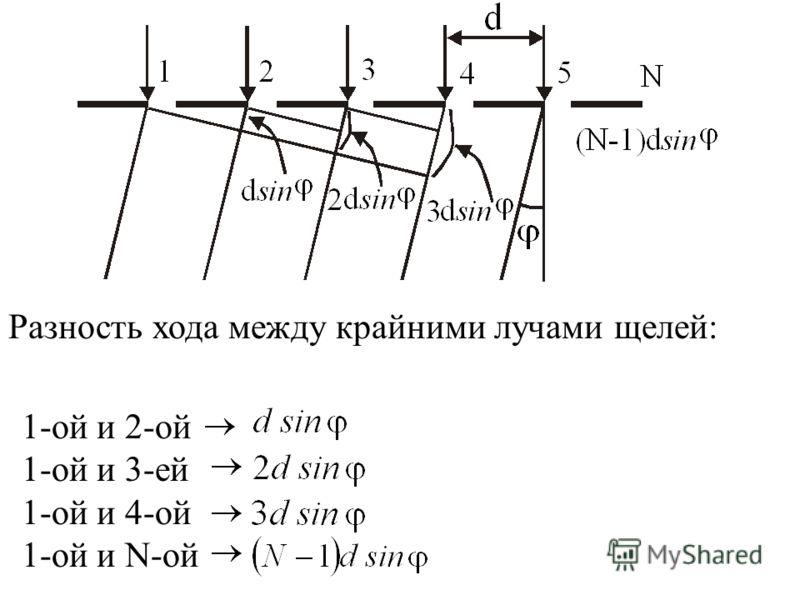 Разность хода между крайними лучами щелей: 1-ой и 2-ой 1-ой и 3-ей 1-ой и 4-ой 1-ой и N-ой