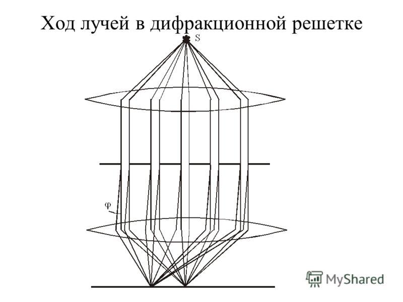 Ход лучей в дифракционной решетке