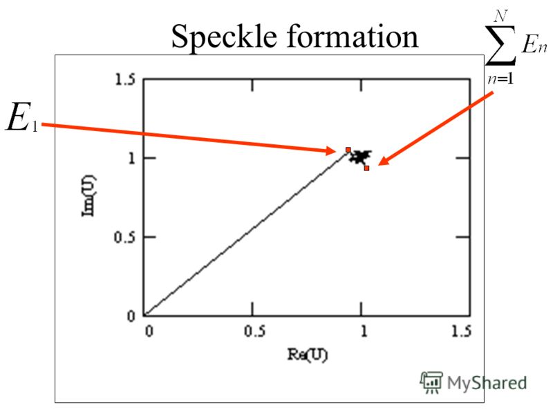 Speckle formation
