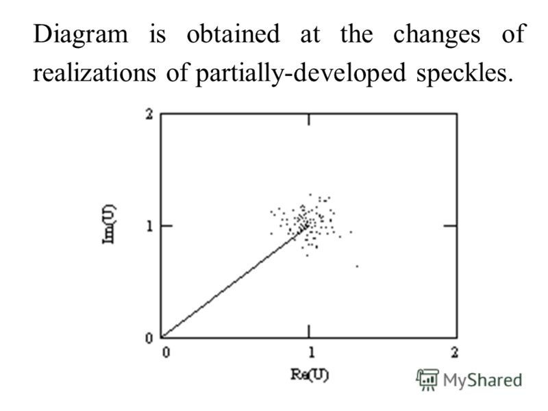 Diagram is obtained at the changes of realizations of partially-developed speckles.