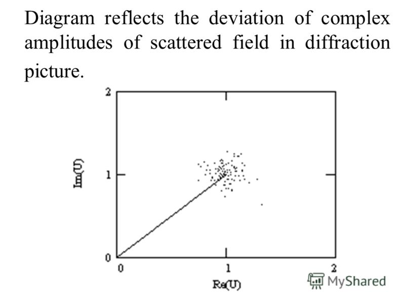 Diagram reflects the deviation of complex amplitudes of scattered field in diffraction picture.