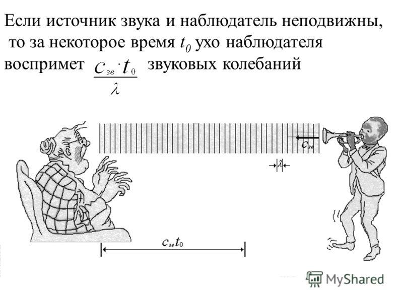 Если источник звука и наблюдатель неподвижны, то за некоторое время t 0 ухо наблюдателя воспримет звуковых колебаний