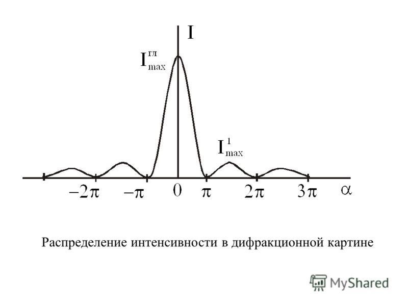 Распределение интенсивности в дифракционной картине