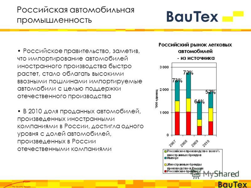 15 Российское правительство, заметив, что импортирование автомобилей иностранного производства быстро растет, стало облагать высокими ввозными пошлинами импортируемые автомобили с целью поддержки отечественного производства В 2010 доля проданных авто