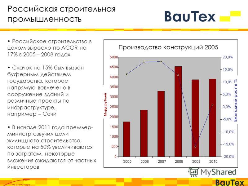 17 Производство конструкций 2005 Млрд рублей Ежегодный рост в % Российское строительство в целом выросло по ACGR на 17% в 2005 – 2008 годах Скачок на 15% был вызван буферным действием государства, которое напрямую вовлечено в сооружение зданий и разл