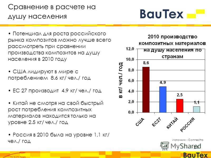 24 Источник : Connectra Сравнение в расчете на душу населения Потенциал для роста российского рынка композитов можно лучше всего рассмотреть при сравнении производства композитов на душу населения в 2010 году США лидируют в мире с потреблением 8.6 кг