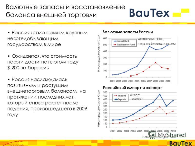9 Валютные запасы России Российский импорт и экспорт Источник: Deutsche Bank Миллиарды долларов США Центральный банк Фонд стабилизации валюты импорт экспорт Валютные запасы и восстановление баланса внешней торговли Россия стала самым крупным нефтедоб