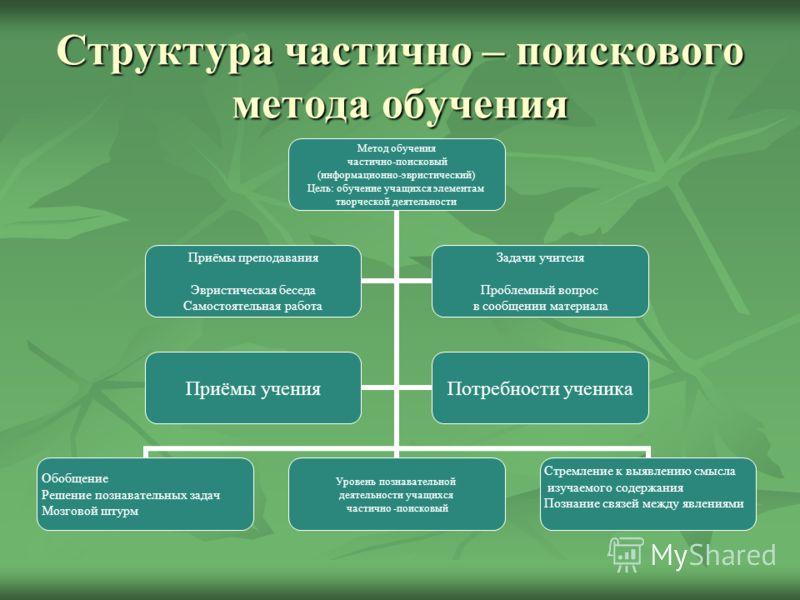 Структура частично – поискового метода обучения
