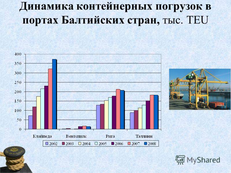 Динамика контейнерных погрузок в портах Балтийских стран, тыс. TEU