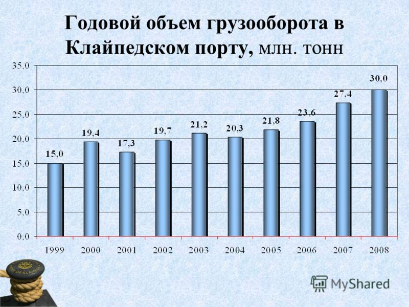 Годовой объем грузооборота в Клайпедском порту, млн. тонн