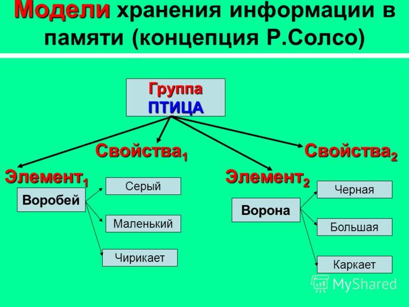 Модели Модели хранения информации в памяти (концепция Р.Солсо) Свойства 1 Свойства 2 Элемент 1 Элемент 2 ГруппаПТИЦА Воробей Серый Ворона Маленький Чирикает Черная Каркает Большая