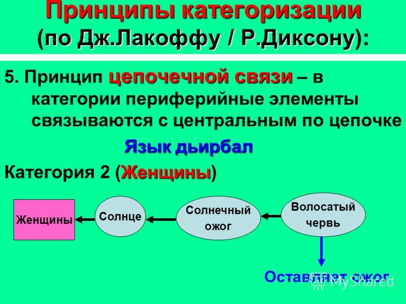 Принципыкатегоризации по Дж.Лакоффу / Р.Диксону Принципы категоризации (по Дж.Лакоффу / Р.Диксону): цепочечной связи 5. Принцип цепочечной связи – в категории периферийные элементы связываются с центральным по цепочке Язык дьирбал Женщины Категория 2