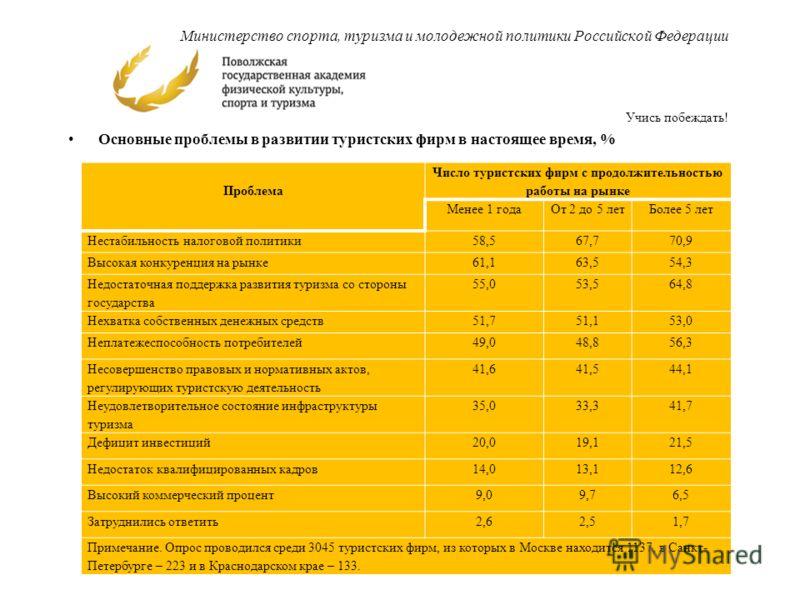 Основные проблемы в развитии туристских фирм в настоящее время, % 6 Министерство спорта, туризма и молодежной политики Российской Федерации Учись побеждать! Проблема Число туристских фирм с продолжительностью работы на рынке Менее 1 годаОт 2 до 5 лет