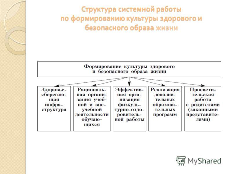 Структура системной работы по формированию культуры здорового и безопасного образа жизни