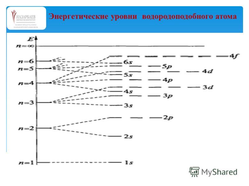 Энергетические уровни водородоподобного атома