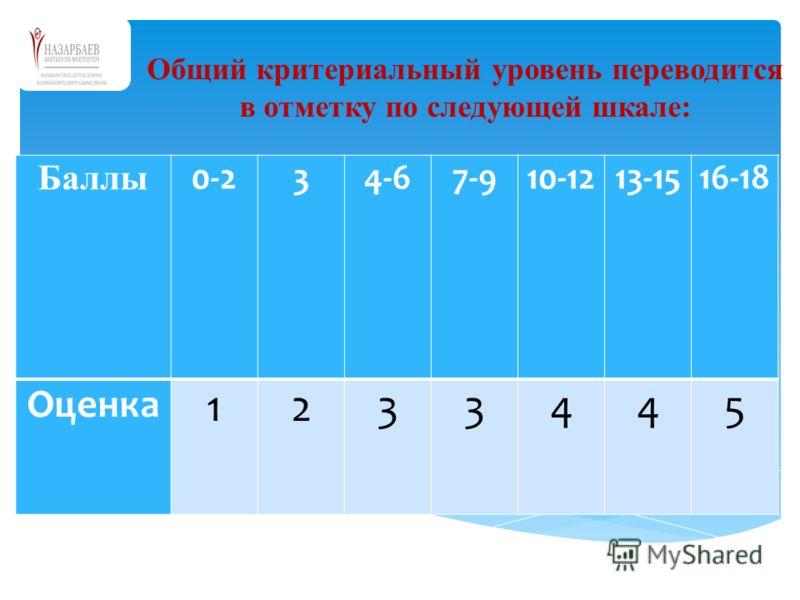 Общий критериальный уровень переводится в отметку по следующей шкале: Баллы 0-234-67-910-1213-1516-18 Оценка 1233445