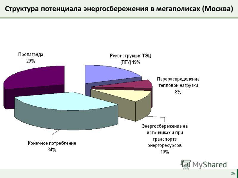 Структура потенциала энергосбережения в мегаполисах (Москва) 26