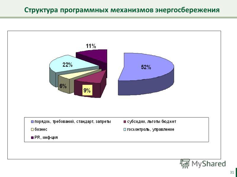 Структура программных механизмов энергосбережения 31