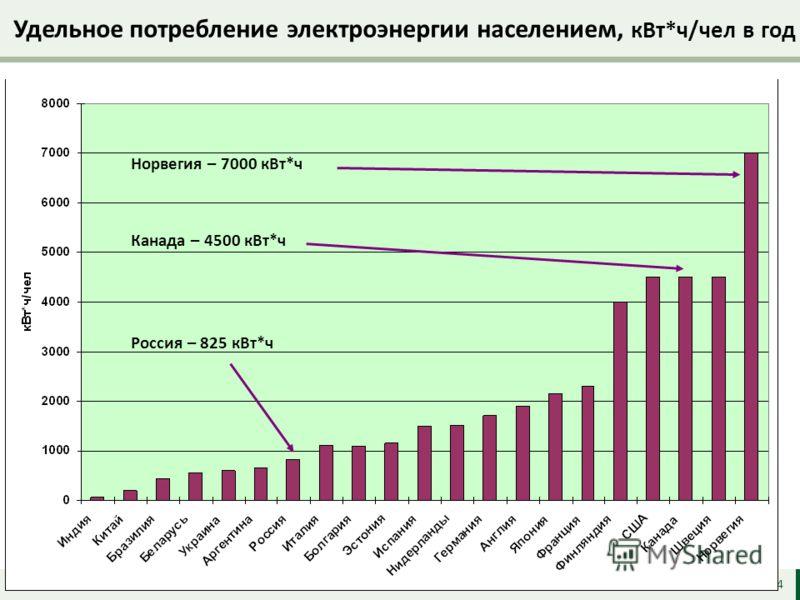 Удельное потребление электроэнергии населением, кВт*ч/чел в год 4 Норвегия – 7000 кВт*ч Канада – 4500 кВт*ч Россия – 825 кВт*ч