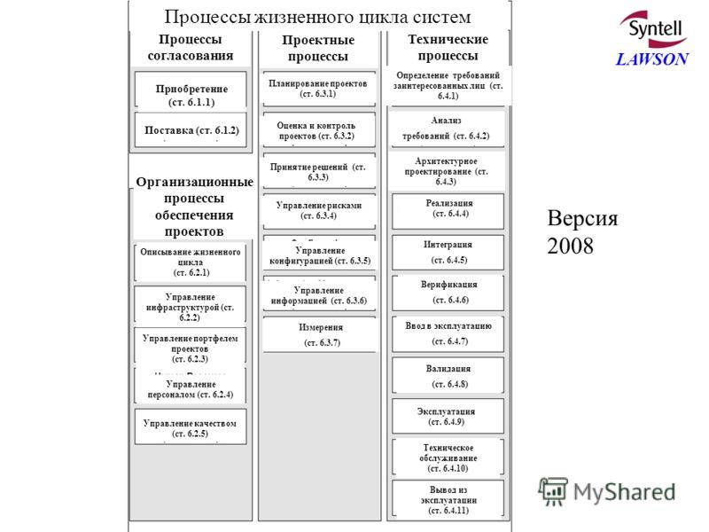 Copyright – Harold Lawson; bud@lawson.se; +46-8-767-7831 LAWSON Версия 2008 Процессы жизненного цикла систем Процессы согласования Проектные процессы Технические процессы Приобретение (ст. 6.1.1) Поставка (ст. 6.1.2) Организационные процессы обеспече