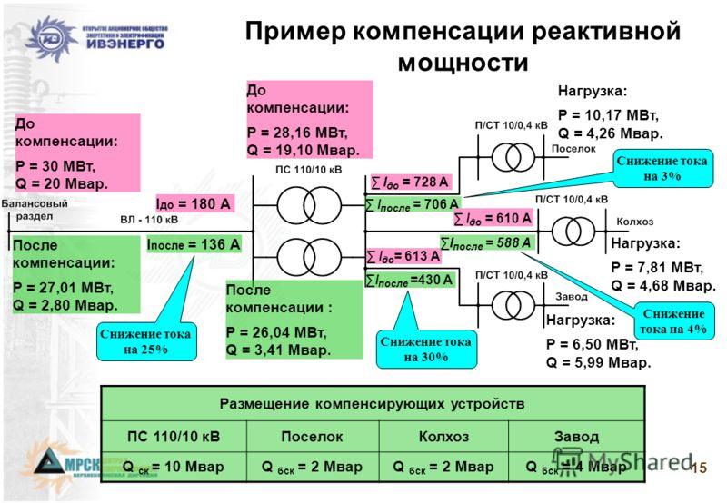 Особенности рынка услуг по реактивной мощности и поддержанию напряжения заключаются в том, что он безусловно РЕГУЛИРУЕМЫЙ! Генерируемая генераторами реактивная мощность передается в высоковольтные электрические сети. В отличие от активной мощности ре
