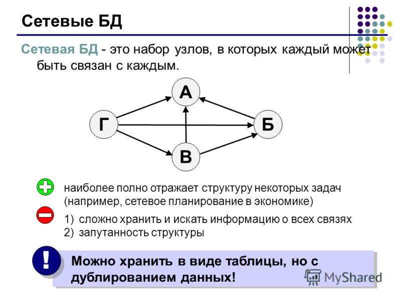 Сетевые БД Сетевая БД - это набор узлов, в которых каждый может быть связан с каждым. БГ А В наиболее полно отражает структуру некоторых задач (например, сетевое планирование в экономике) 1)сложно хранить и искать информацию о всех связях 2)запутанно