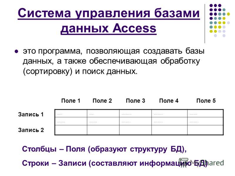 Система управления базами данных Access это программа, позволяющая создавать базы данных, а также обеспечивающая обработку (сортировку) и поиск данных. …. ……..…….…… ……. Поле 1Поле 2Поле 4Поле 3Поле 5 Запись 1 Запись 2 Столбцы – Поля (образуют структу
