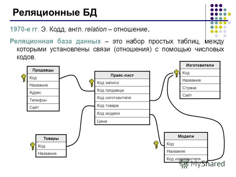Реляционные БД 1970-е гг. Э. Кодд, англ. relation – отношение. Реляционная база данных – это набор простых таблиц, между которыми установлены связи (отношения) с помощью числовых кодов. Продавцы Код Название Адрес Телефон Сайт Изготовители Код Назван