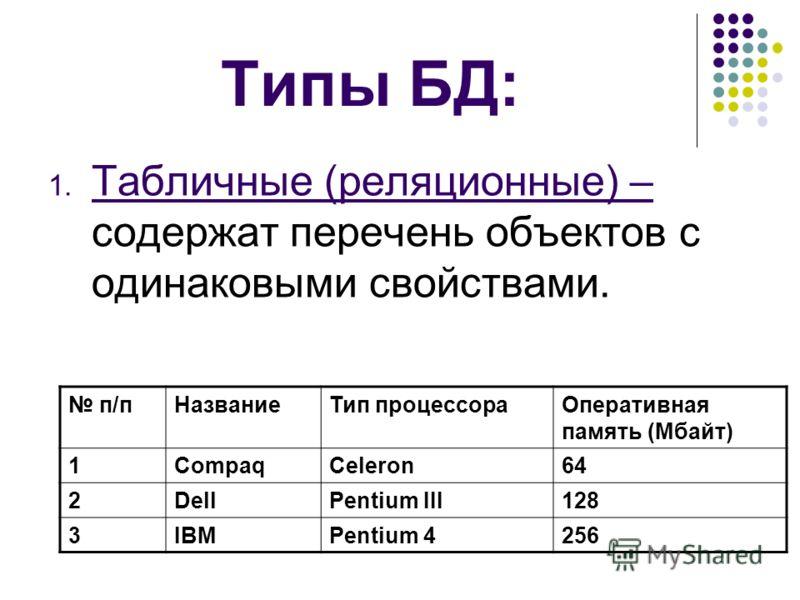Типы БД: 1. Табличные (реляционные) – содержат перечень объектов с одинаковыми свойствами. п/пНазваниеТип процессораОперативная память (Мбайт) 1CompaqCeleron64 2DellPentium III128 3IBMPentium 4256