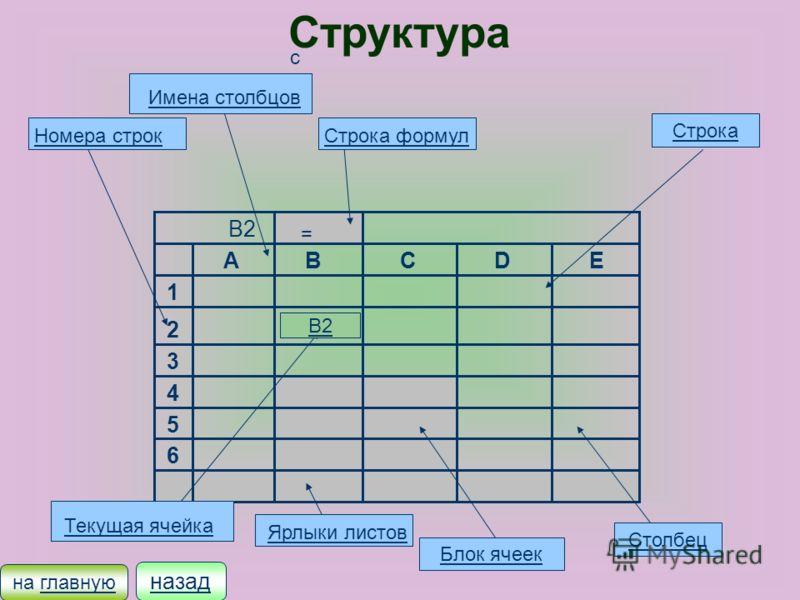 Введение После изобретения электронных таблиц особого вида программ, которые позволяют человеку не прибегая к программированию, одинаково легко Задавать и изменять как числовые данные так и формулы для вычислений. Работа с Э.Т. человек видит на экран