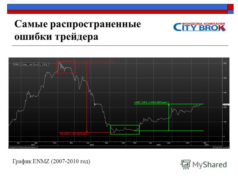 Самые распространенные ошибки трейдера График ENMZ (2007-2010 год)