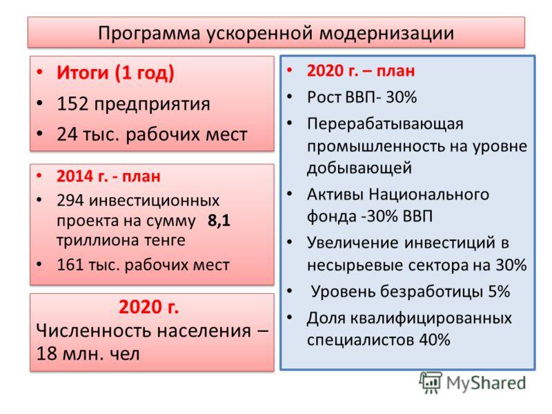 Программа ускоренной модернизации Итоги (1 год) 152 предприятия 24 тыс. рабочих мест Итоги (1 год) 152 предприятия 24 тыс. рабочих мест 2020 г. – план Рост ВВП- 30% Перерабатывающая промышленность на уровне добывающей Активы Национального фонда -30%
