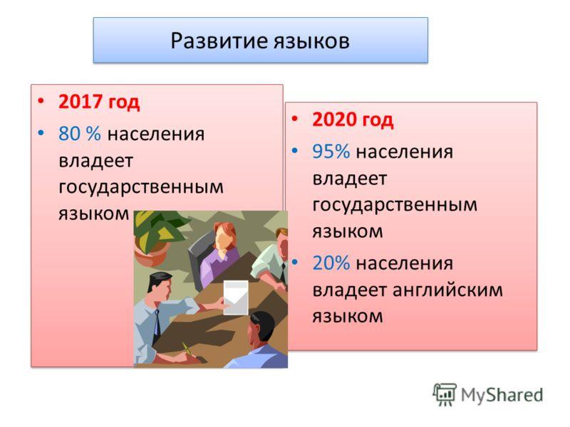 Развитие языков 2017 год 80 % населения владеет государственным языком 2017 год 80 % населения владеет государственным языком 2020 год 95% населения владеет государственным языком 20% населения владеет английским языком 2020 год 95% населения владеет
