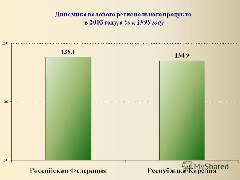 Динамика валового регионального продукта в 2003 году, в % к 1998 году