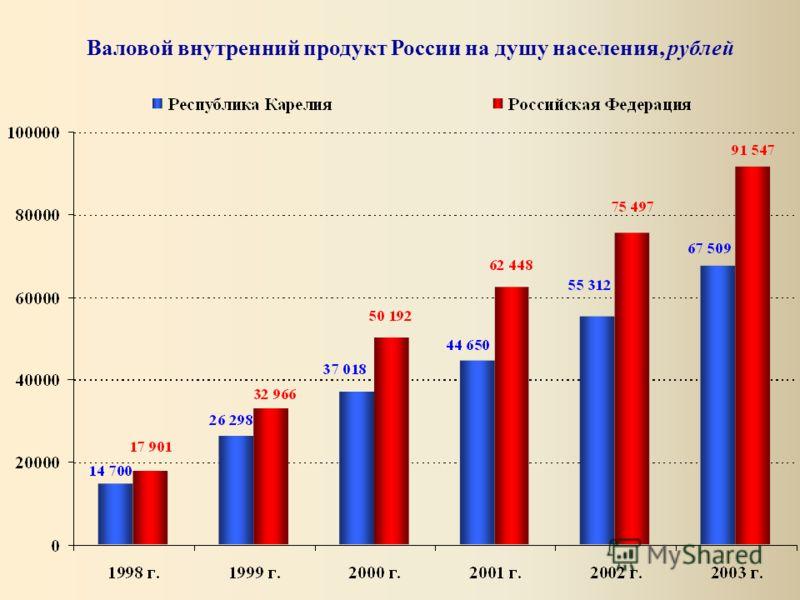 Валовой внутренний продукт России на душу населения, рублей