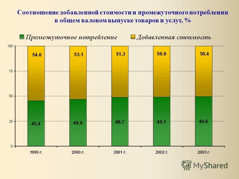 Соотношение добавленной стоимости и промежуточного потребления в общем валовом выпуске товаров и услуг, %