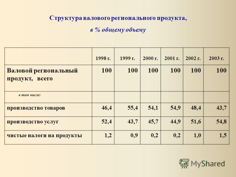 Структура валового регионального продукта, в % общему объему 1998 г.1999 г.2000 г.2001 г.2002 г.2003 г. Валовой региональный продукт, всего 100 в том числе: производство товаров46,455,454,154,948,443,7 производство услуг52,443,745,744,951,654,8 чисты