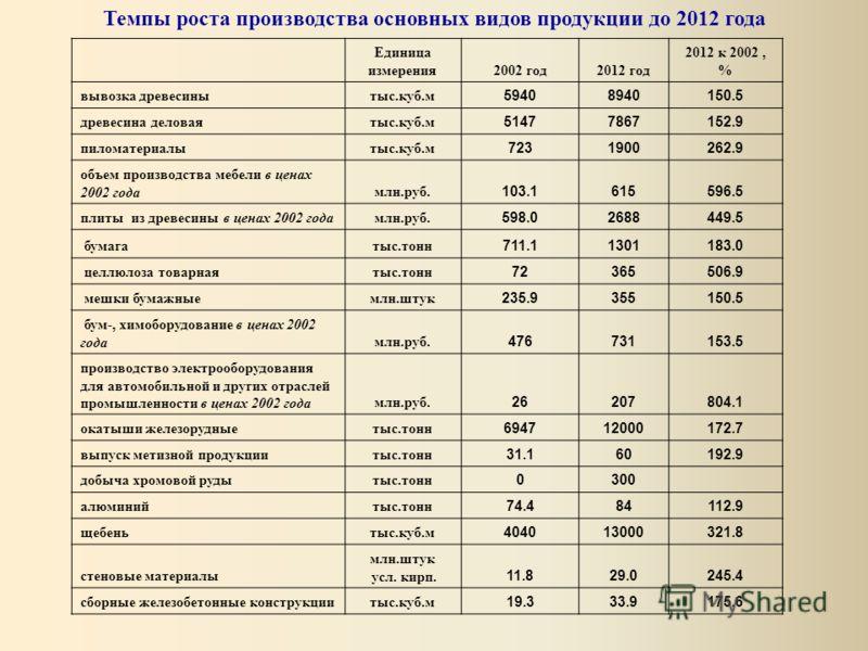 Единица измерения2002 год2012 год 2012 к 2002, % вывозка древесинытыс.куб.м 59408940150.5 древесина деловаятыс.куб.м 51477867152.9 пиломатериалытыс.куб.м 7231900262.9 объем производства мебели в ценах 2002 годамлн.руб. 103.1615596.5 плиты из древесин
