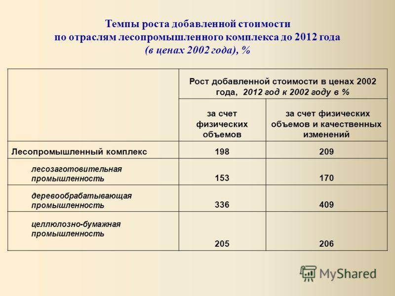 Темпы роста добавленной стоимости по отраслям лесопромышленного комплекса до 2012 года (в ценах 2002 года), % Рост добавленной стоимости в ценах 2002 года, 2012 год к 2002 году в % за счет физических объемов за счет физических объемов и качественных