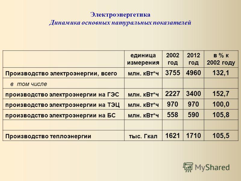 единица измерения 2002 год 2012 год в % к 2002 году Производство электроэнергии, всегомлн. кВт*ч 37554960132,1 в том числе производство электроэнергии на ГЭСмлн. кВт*ч 22273400152,7 производство электроэнергии на ТЭЦмлн. кВт*ч 970 100,0 производство