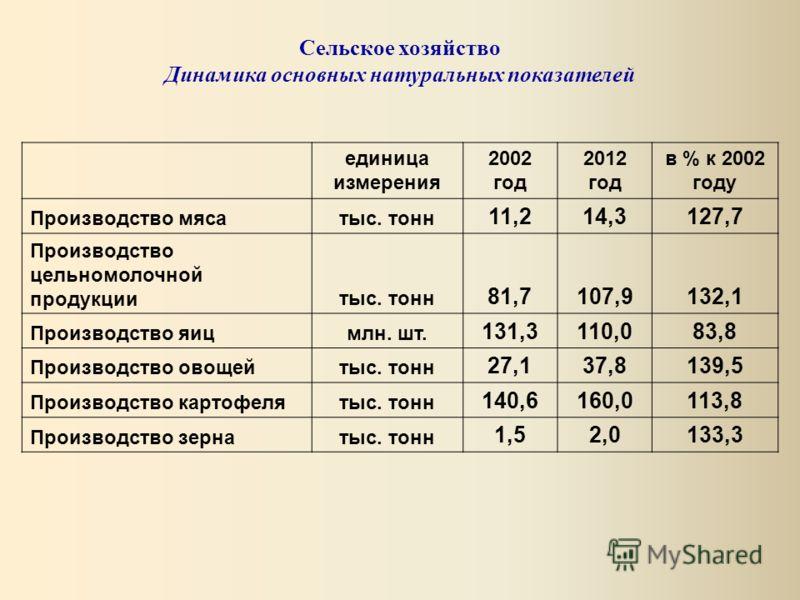 единица измерения 2002 год 2012 год в % к 2002 году Производство мясатыс. тонн 11,214,3127,7 Производство цельномолочной продукциитыс. тонн 81,7107,9132,1 Производство яицмлн. шт. 131,3110,083,8 Производство овощейтыс. тонн 27,137,8139,5 Производство