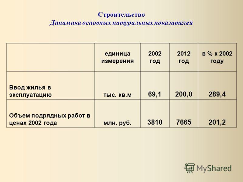 единица измерения 2002 год 2012 год в % к 2002 году Ввод жилья в эксплуатациютыс. кв.м 69,1200,0289,4 Объем подрядных работ в ценах 2002 годамлн. руб. 38107665201,2 Строительство Динамика основных натуральных показателей