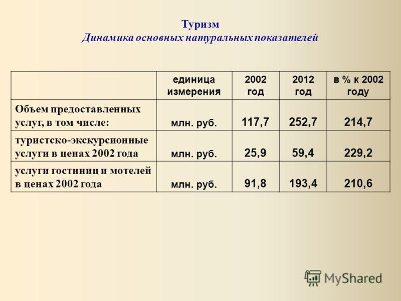 единица измерения 2002 год 2012 год в % к 2002 году Объем предоставленных услуг, в том числе: млн. руб. 117,7252,7214,7 туристско-экскурсионные услуги в ценах 2002 года млн. руб. 25,959,4229,2 услуги гостиниц и мотелей в ценах 2002 года млн. руб. 91,