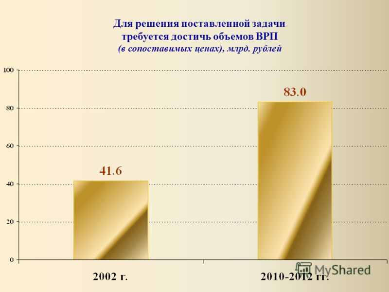 Для решения поставленной задачи требуется достичь объемов ВРП (в сопоставимых ценах), млрд. рублей