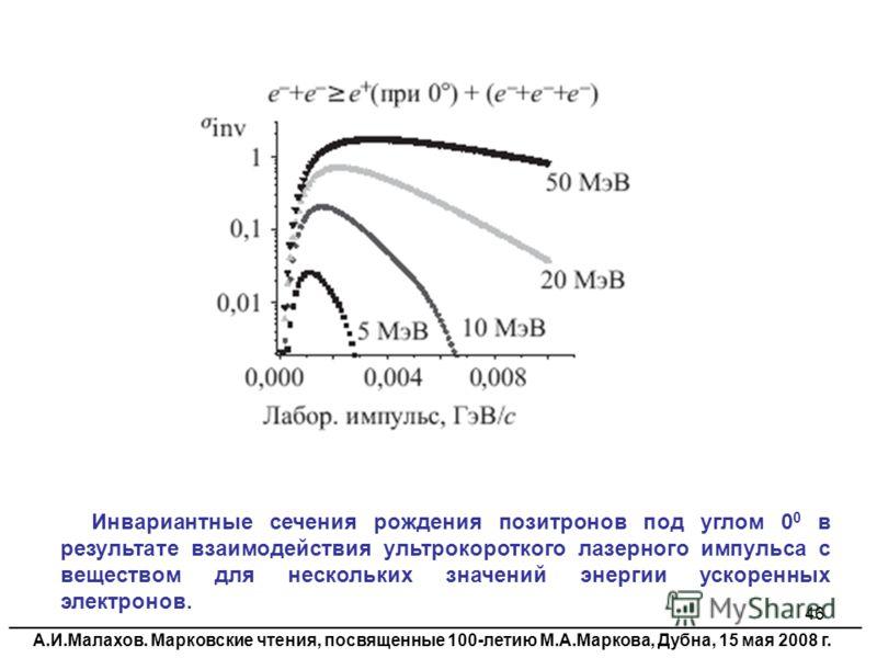 46 Инвариантные сечения рождения позитронов под углом 0 0 в результате взаимодействия ультрокороткого лазерного импульса с веществом для нескольких значений энергии ускоренных электронов. ______________________________________________________________