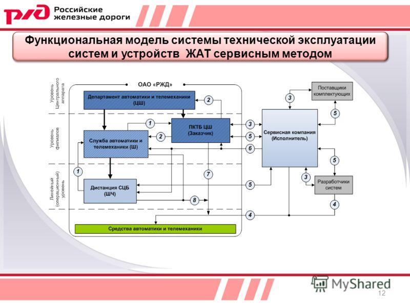 Функциональная модель системы технической эксплуатации систем и устройств ЖАТ сервисным методом 12