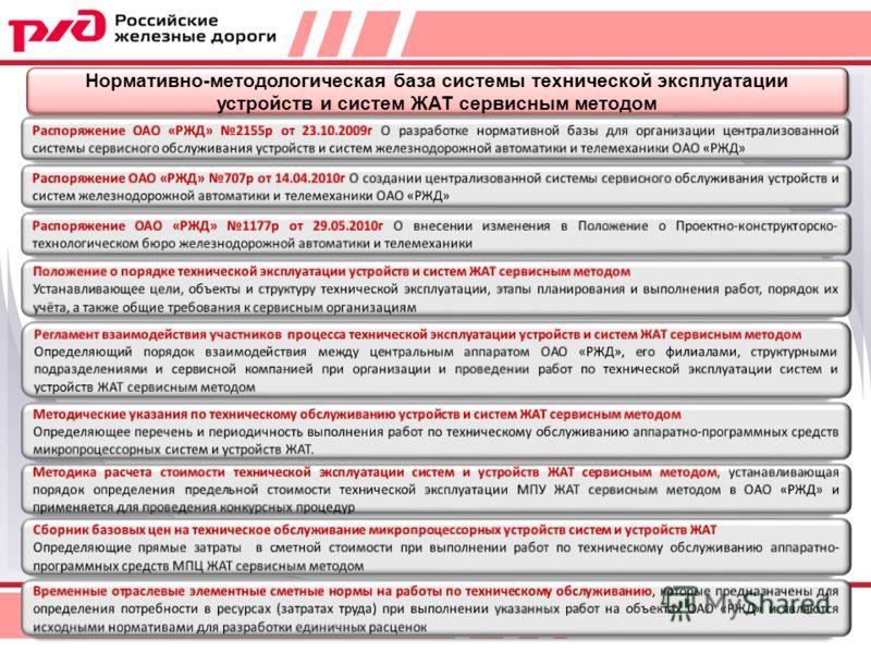 Нормативно-методологическая база системы технической эксплуатации устройств и систем ЖАТ сервисным методом 13